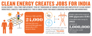 Source: Clean Energy Powers Local Job Growth in India, February 2015. Credits: NRDC and CEEW.
